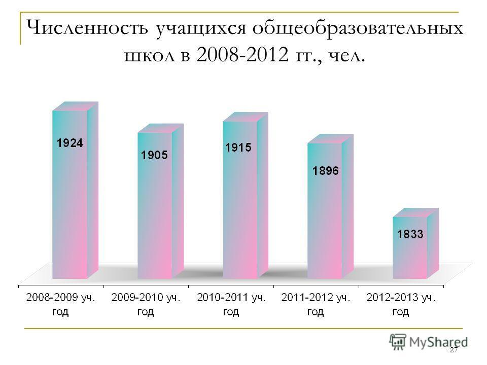 27 Численность учащихся общеобразовательных школ в 2008-2012 гг., чел.