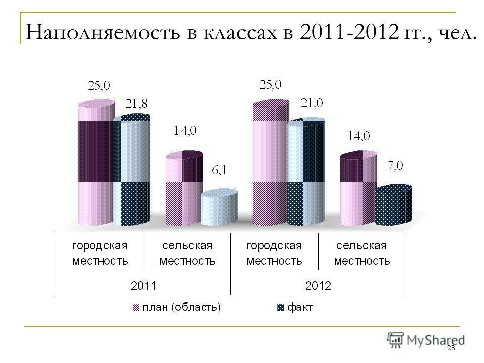 28 Наполняемость в классах в 2011-2012 гг., чел.