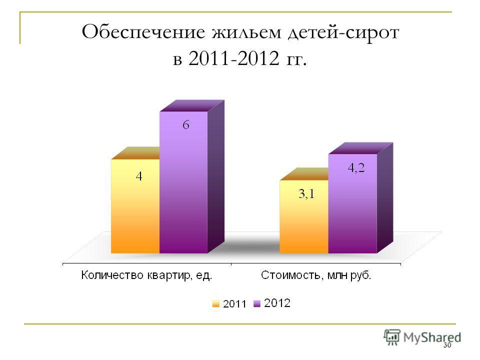30 Обеспечение жильем детей-сирот в 2011-2012 гг.