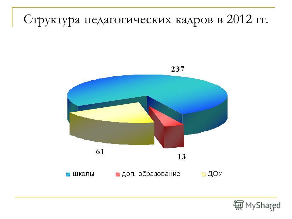 31 Структура педагогических кадров в 2012 гг.