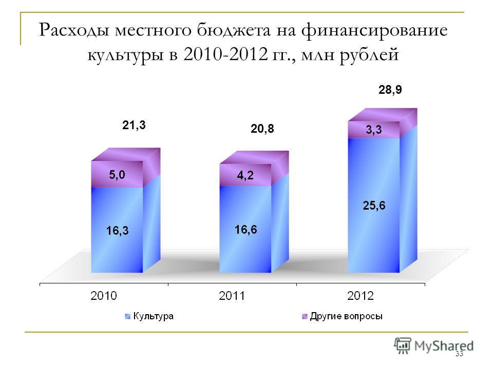 33 21,3 20,8 Расходы местного бюджета на финансирование культуры в 2010-2012 гг., млн рублей 28,9