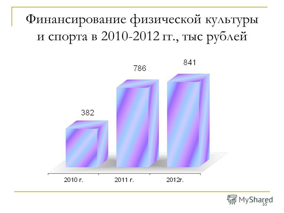 35 Финансирование физической культуры и спорта в 2010-2012 гг., тыс рублей 35