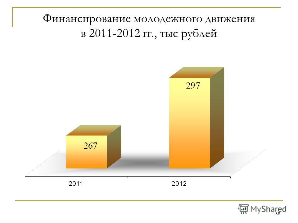 38 Финансирование молодежного движения в 2011-2012 гг., тыс рублей