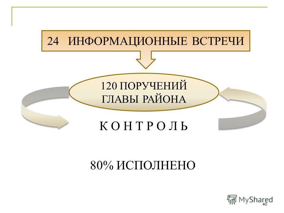 40 24 ИНФОРМАЦИОННЫЕ ВСТРЕЧИ 120 ПОРУЧЕНИЙ ГЛАВЫ РАЙОНА 80% ИСПОЛНЕНО К О Н Т Р О Л Ь