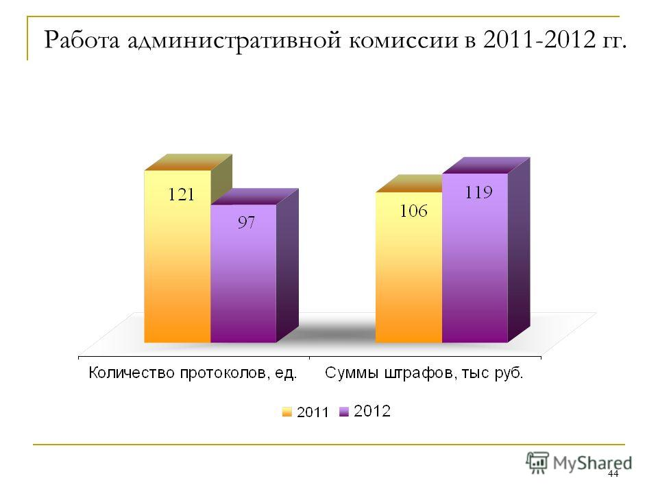 44 Работа административной комиссии в 2011-2012 гг.