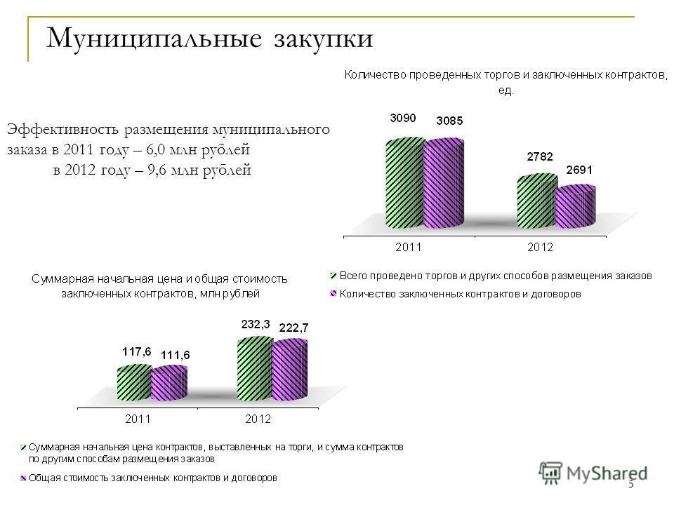 5 5 Муниципальные закупки Эффективность размещения муниципального заказа в 2011 году – 6,0 млн рублей в 2012 году – 9,6 млн рублей