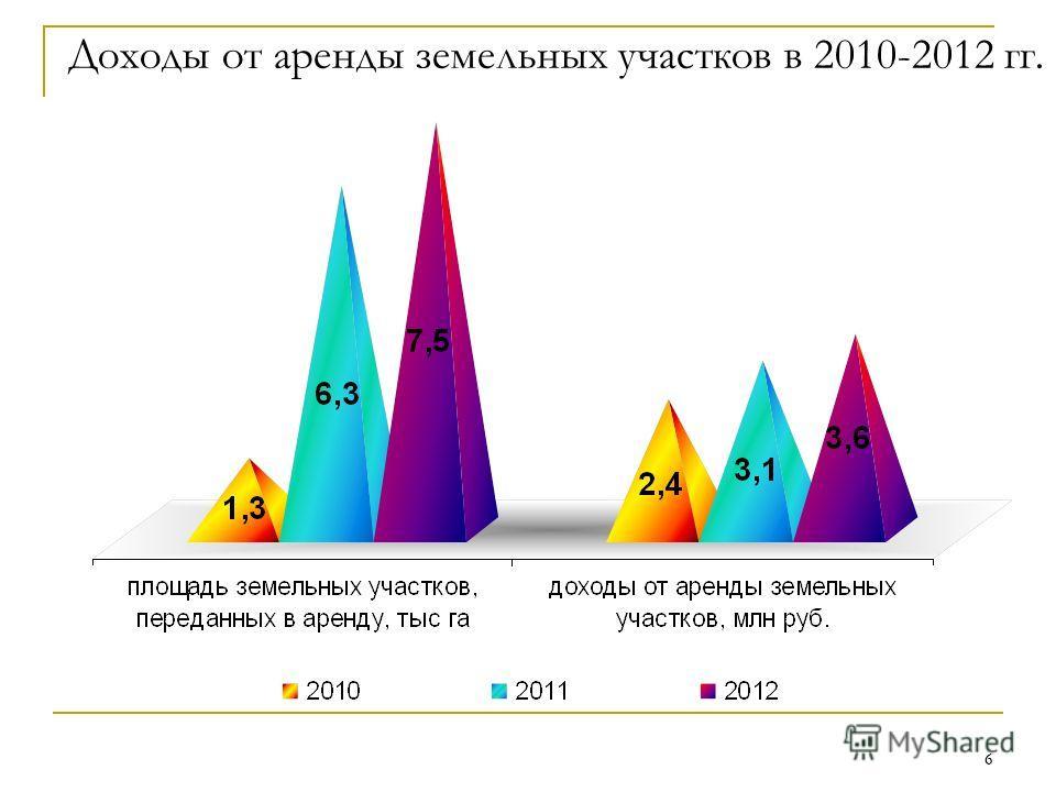 6 6 Доходы от аренды земельных участков в 2010-2012 гг.