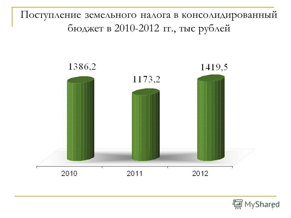 7 Поступление земельного налога в консолидированный бюджет в 2010-2012 гг., тыс рублей