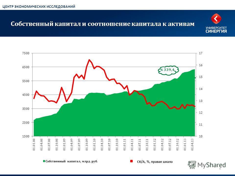 Собственный капитал и соотношение капитала к активам 2 ЦЕНТР ЭКОНОМИЧЕСКИХ ИССЛЕДОВАНИЙ 6 339,4 СК/А, %, правая шкала