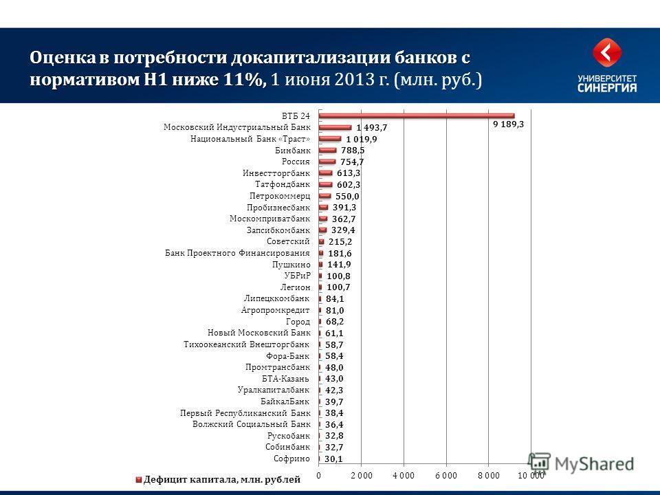 Оценка в потребности докапитализации банков с нормативом Н1 ниже 11%, Оценка в потребности докапитализации банков с нормативом Н1 ниже 11%, 1 июня 2013 г. (млн. руб.)