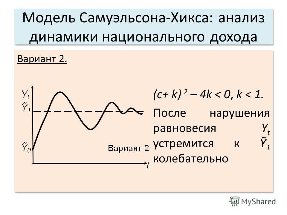 Модель Самуэльсона-Хикса: анализ динамики национального дохода Вариант 2. (c+ k) 2 – 4k < 0, k < 1. После нарушения равновесия Y t устремится к 1 колебательно Вариант 2. (c+ k) 2 – 4k < 0, k < 1. После нарушения равновесия Y t устремится к 1 колебате