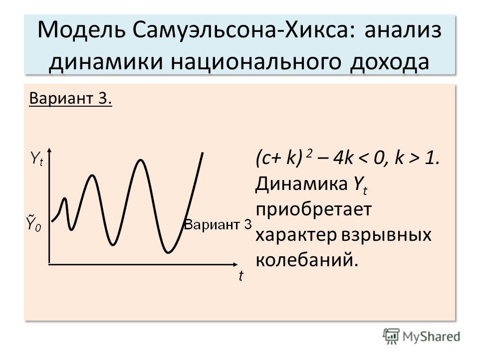Модель Самуэльсона-Хикса: анализ динамики национального дохода Вариант 3. (c+ k) 2 – 4k 1. Динамика Y t приобретает характер взрывных колебаний. Вариант 3. (c+ k) 2 – 4k 1. Динамика Y t приобретает характер взрывных колебаний.