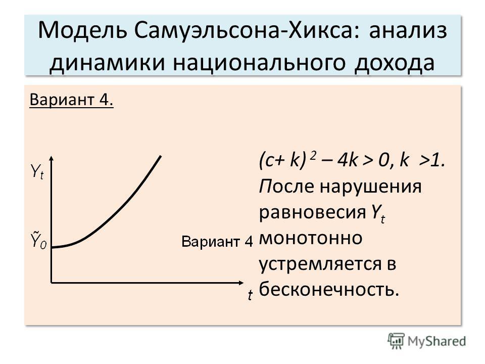 Модель Самуэльсона-Хикса: анализ динамики национального дохода Вариант 4. (c+ k) 2 – 4k > 0, k >1. После нарушения равновесия Y t монотонно устремляется в бесконечность. Вариант 4. (c+ k) 2 – 4k > 0, k >1. После нарушения равновесия Y t монотонно уст