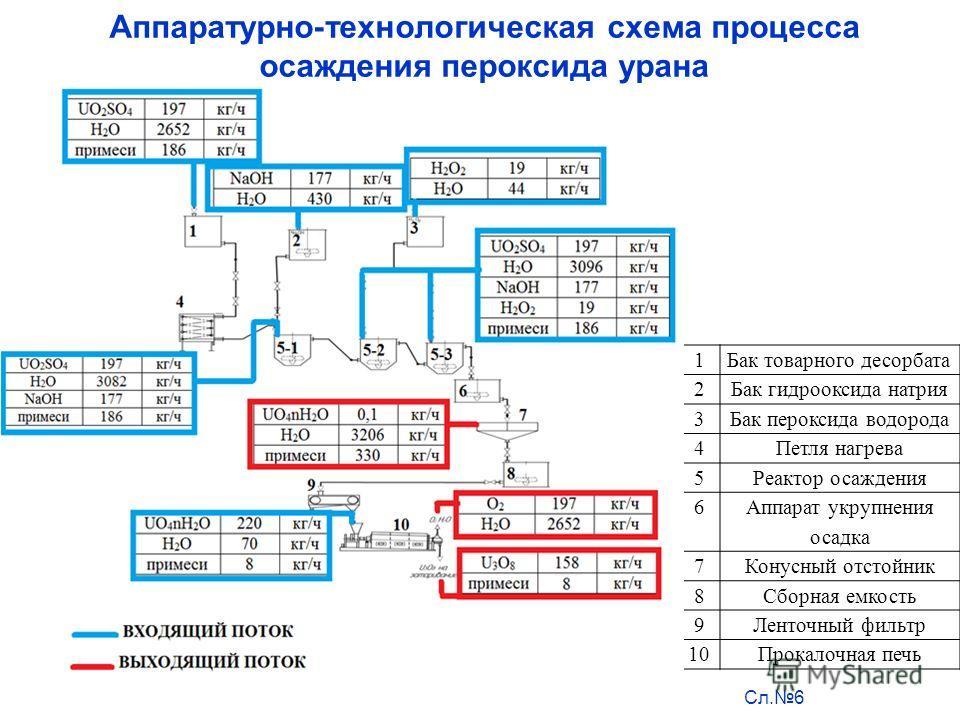 Аппаратурно-технологическая схема процесса осаждения пероксида урана Сл.6 1Бак товарного десорбата 2Бак гидрооксида натрия 3Бак пероксида водорода 4Петля нагрева 5Реактор осаждения 6 Аппарат укрупнения осадка 7Конусный отстойник 8Сборная емкость 9Лен