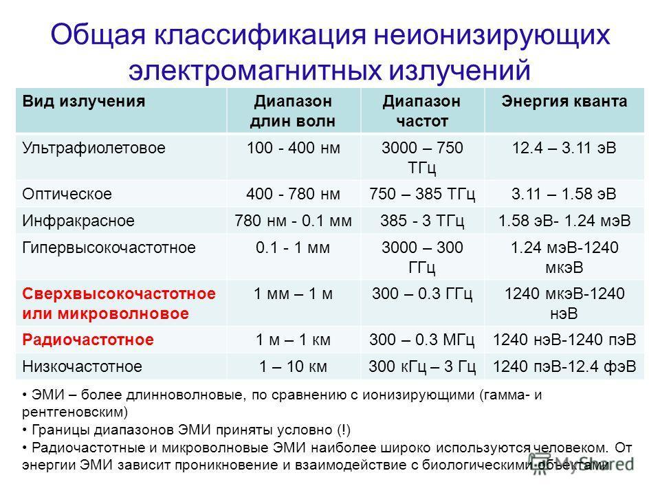 Общая классификация неионизирующих электромагнитных излучений Вид излученияДиапазон длин волн Диапазон частот Энергия кванта Ультрафиолетовое100 - 400 нм3000 – 750 ТГц 12.4 – 3.11 эВ Оптическое400 - 780 нм750 – 385 ТГц3.11 – 1.58 эВ Инфракрасное780 н