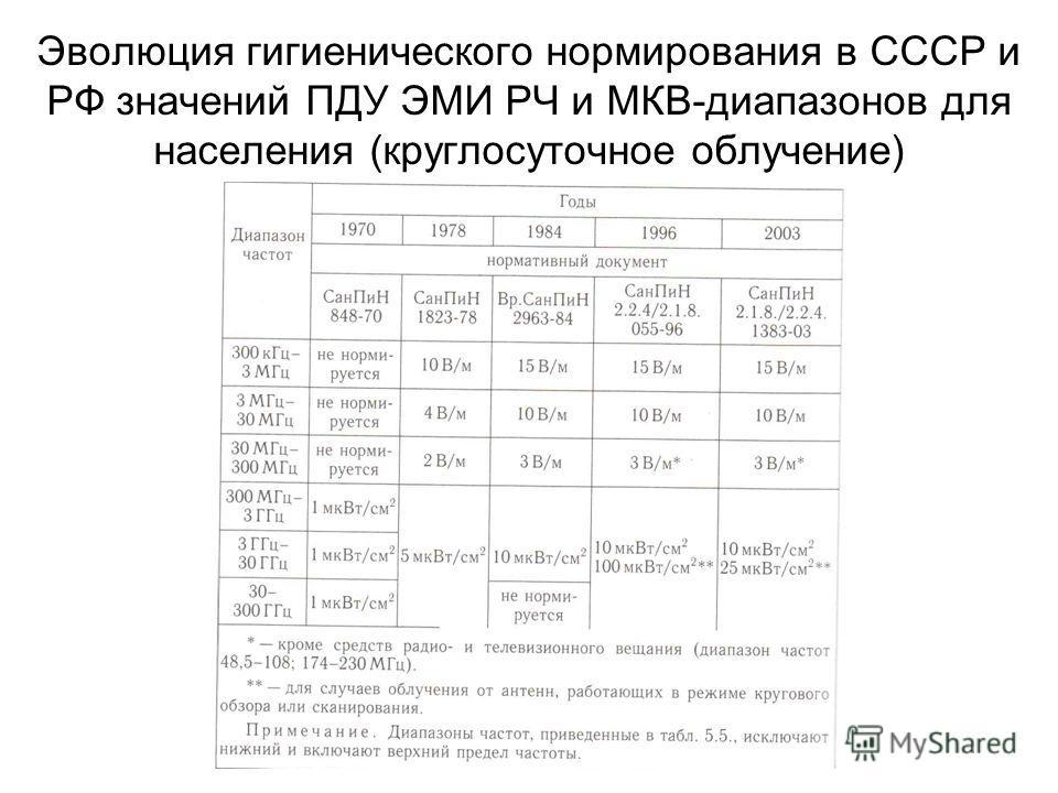 Эволюция гигиенического нормирования в СССР и РФ значений ПДУ ЭМИ РЧ и МКВ-диапазонов для населения (круглосуточное облучение)