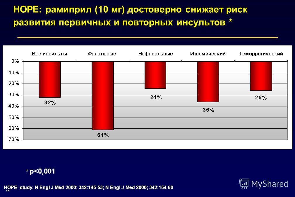 11 HOPE: рамиприл (10 мг) достоверно снижает риск развития первичных и повторных инсультов * * р