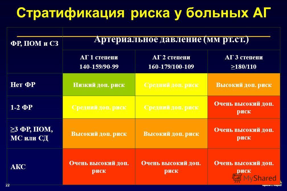 22 Стратификация риска у больных АГ ФР, ПОМ и СЗ Артериальное давление (мм рт.ст.) АГ 1 степени 140-159/90-99 АГ 2 степени 160-179/100-109 АГ 3 степени 180/110 Нет ФР Низкий доп. рискСредний доп. рискВысокий доп. риск 1-2 ФР Средний доп. риск Очень в