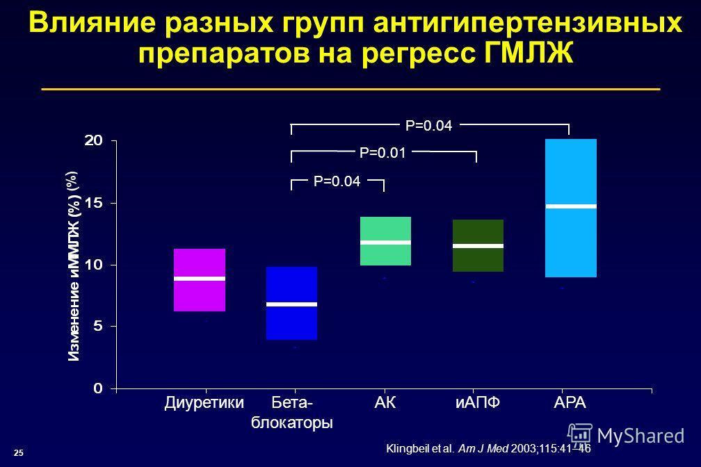 25 Влияние разных групп антигипертензивных препаратов на регресс ГМЛЖ ДиуретикиБета- блокаторы АКиАПФ АРА P=0.04 P=0.01 Klingbeil et al. Am J Med 2003;115:41–46 (%)