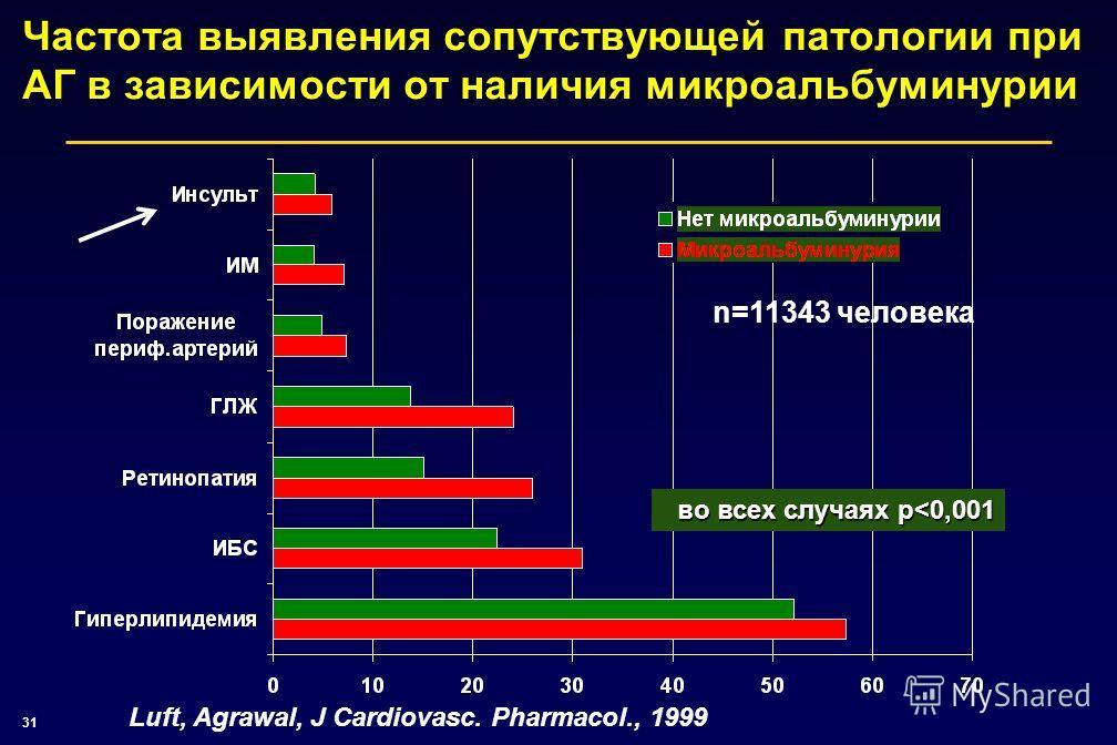 31 Частота выявления сопутствующей патологии при АГ в зависимости от наличия микроальбуминурии Luft, Agrawal, J Cardiovasc. Pharmacol., 1999 n=11343 человека во всех случаях p