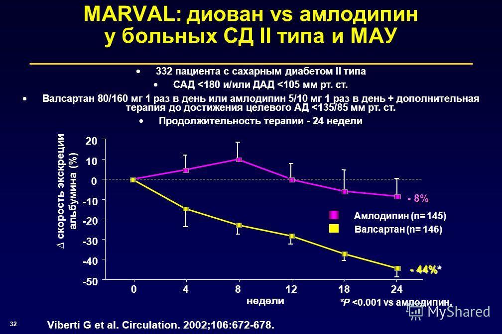 32 скорость экскреции альбумина (%) MARVAL: диован vs амлодипин у больных СД II типа и МАУ Viberti G et al. Circulation. 2002;106:672-678. недели -50 -40 -30 -20 -10 0 10 20 048121824 Валсартан (n= 146) Амлодипин (n= 145) - 8% - 44%* 332 пациента с с