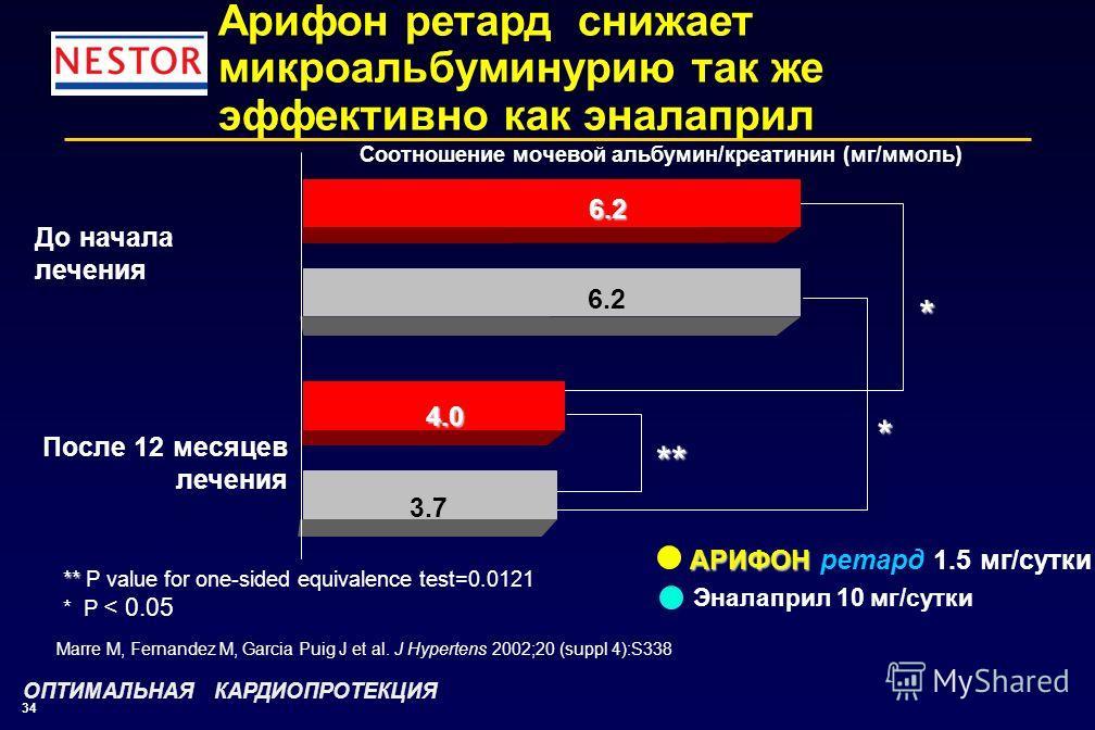 34 * ** * АРИФОН АРИФОН ретард 1.5 мг/сутки Эналаприл 10 мг/сутки 6.2 6.2 4.0 3.7 После 12 месяцев лечения ** ** P value for one-sided equivalence test=0.0121 * P < 0.05 Соотношение мочевой альбумин/креатинин (мг/ммоль) Арифон ретард снижает микроаль