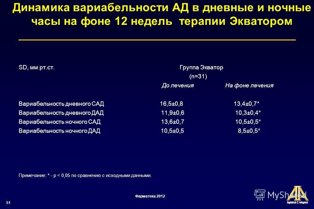 51 Динамика вариабельности АД в дневные и ночные часы на фоне 12 недель терапии Экватором SD, мм рт.ст. Группа Экватор (n=31) До лечения На фоне лечения Вариабельность дневного САД 16,5±0,8 13,4±0,7* Вариабельность дневного ДАД 11,9±0,6 10,3±0,4* Вар