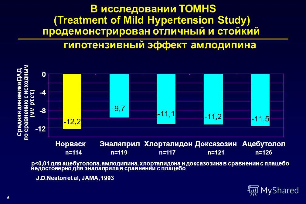 6 В исследовании TOMHS (Treatment of Mild Hypertension Study) продемонстрирован отличный и стойкий гипотензивный эффект амлодипина ЭналаприлДоксазозинХлорталидонАцебутололНорваск n=119n=121n=117n=126n=114 J.D.Neaton et al, JAMA, 1993 p