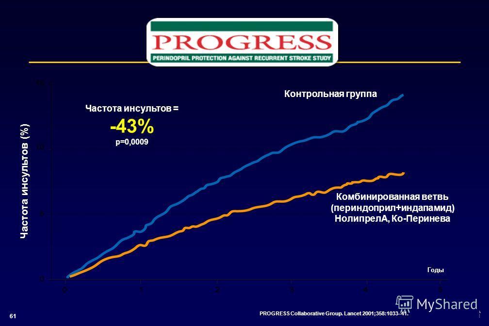 61 Частота инсультов = -43% р=0,0009 Комбинированная ветвь (периндоприл+индапамид) НолипрелА, Ко-Перинева PROGRESS Collaborative Group. Lancet 2001;358:1033–41. Частота инсультов (%) Годы Контрольная группа