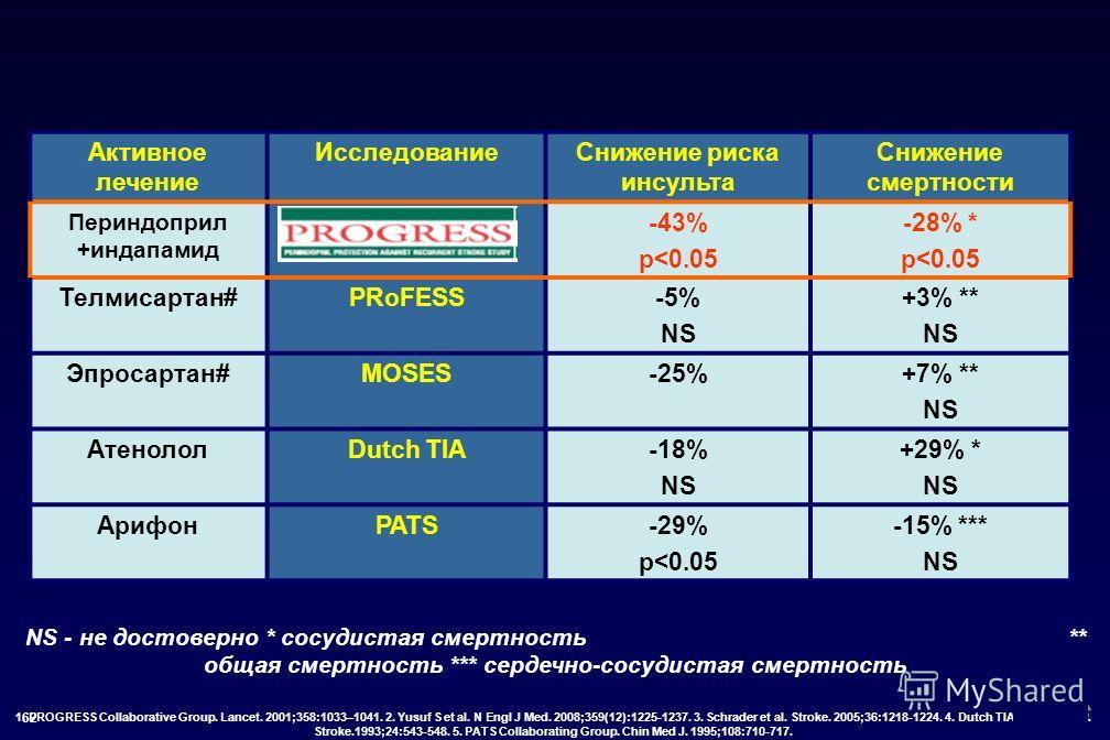 62 Активное лечение ИсследованиеСнижение риска инсульта Снижение смертности Периндоприл +индапамид 1 -43% p