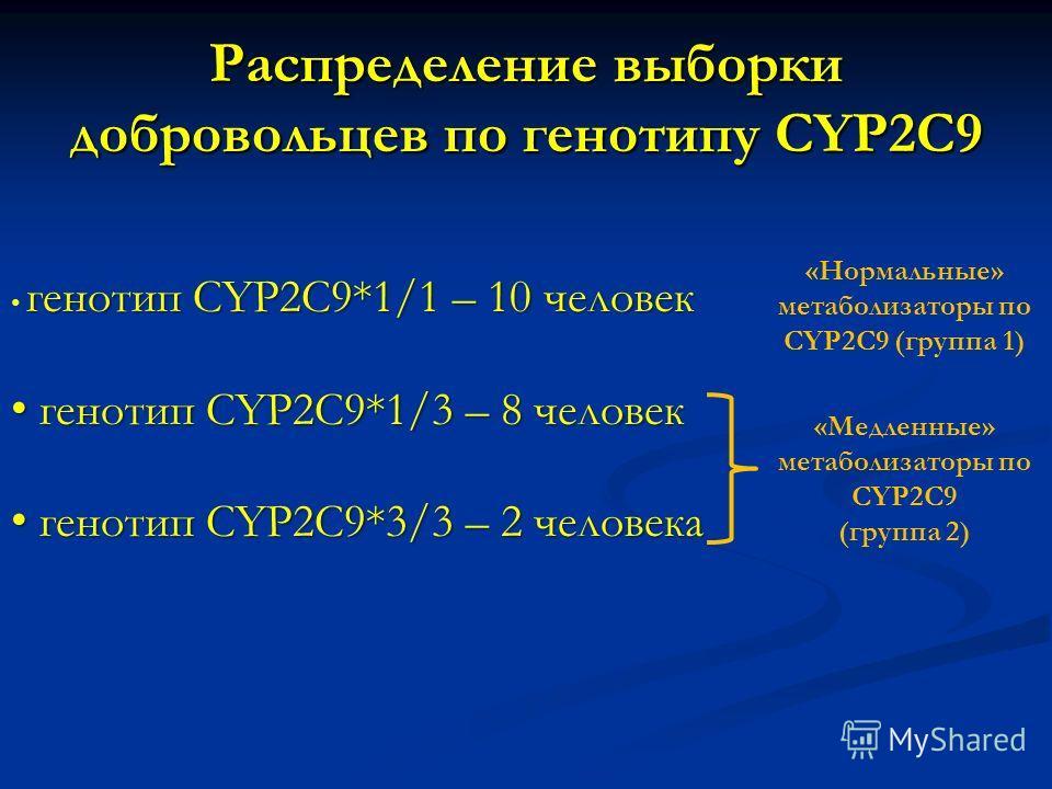 Распределение выборки добровольцев по генотипу CYP2C9 генотип CYP2C9*1/1 – 10 человек генотип СYP2C9*1/3 – 8 человек генотип СYP2C9*1/3 – 8 человек генотип CYP2C9*3/3 – 2 человека генотип CYP2C9*3/3 – 2 человека «Медленные» метаболизаторы по CYP2C9 (
