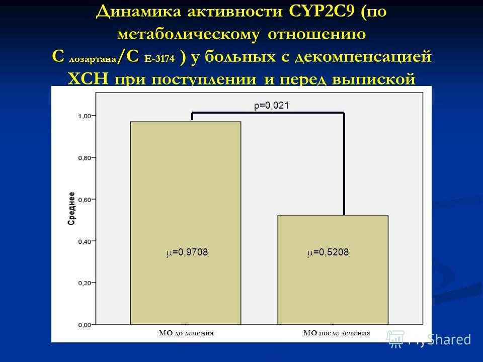 по метаболическому отношению С лозартана /С E-3174 Динамика активности CYP2C9 (по метаболическому отношению С лозартана /С E-3174 ) у больных с декомпенсацией ХСН при поступлении и перед выпиской p=0,021 µ =0,9708 µ =0,5208 МО до леченияМО после лече