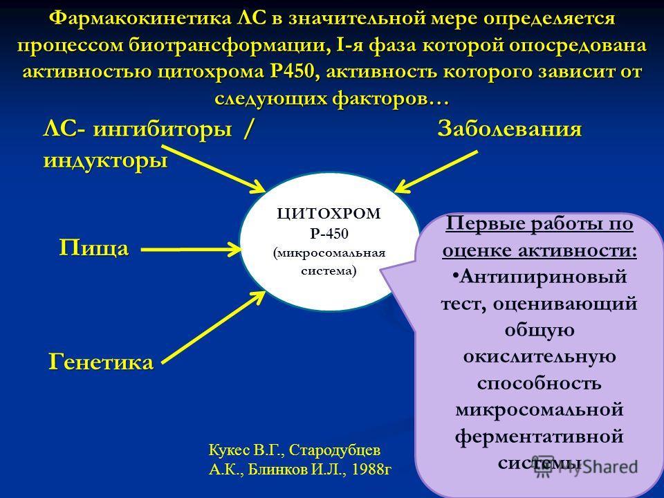 Фармакокинетика ЛС в значительной мере определяется процессом биотрансформации, I-я фаза которой опосредована активностью цитохрома P450, активность которого зависит от следующих факторов… ЦИТОХРОМ Р-450 (микросомальная система) ЛС- ингибиторы / инду