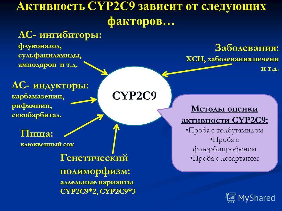 Активность CYP2C9 зависит от следующих факторов… CYP2C9 ЛС- ингибиторы: флуконазол, сульфаниламиды, амиодарон и т.д. Пища: клюквенный сок Генетический полиморфизм: аллельные варианты CYP2C9*2, CYP2C9*3 Заболевания: ХСН, заболевания печени и т.д. Мето