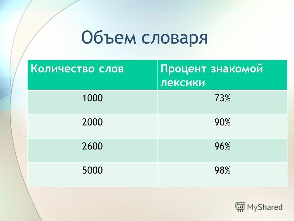 Объем словаря Количество словПроцент знакомой лексики 100073% 200090% 260096% 500098%