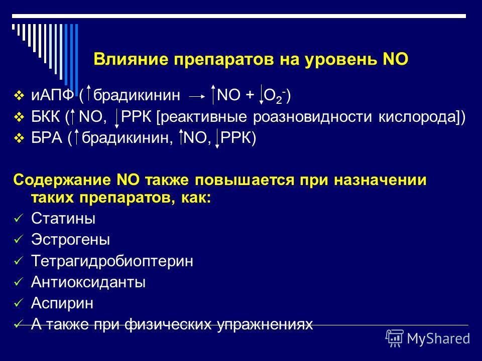 Влияние препаратов на уровень NO иАПФ ( брадикинин NO + О 2 - ) БКК ( NO, РРК [реактивные роазновидности кислорода]) БРА ( брадикинин, NO, РРК) Содержание NO также повышается при назначении таких препаратов, как: Статины Эстрогены Тетрагидробиоптерин