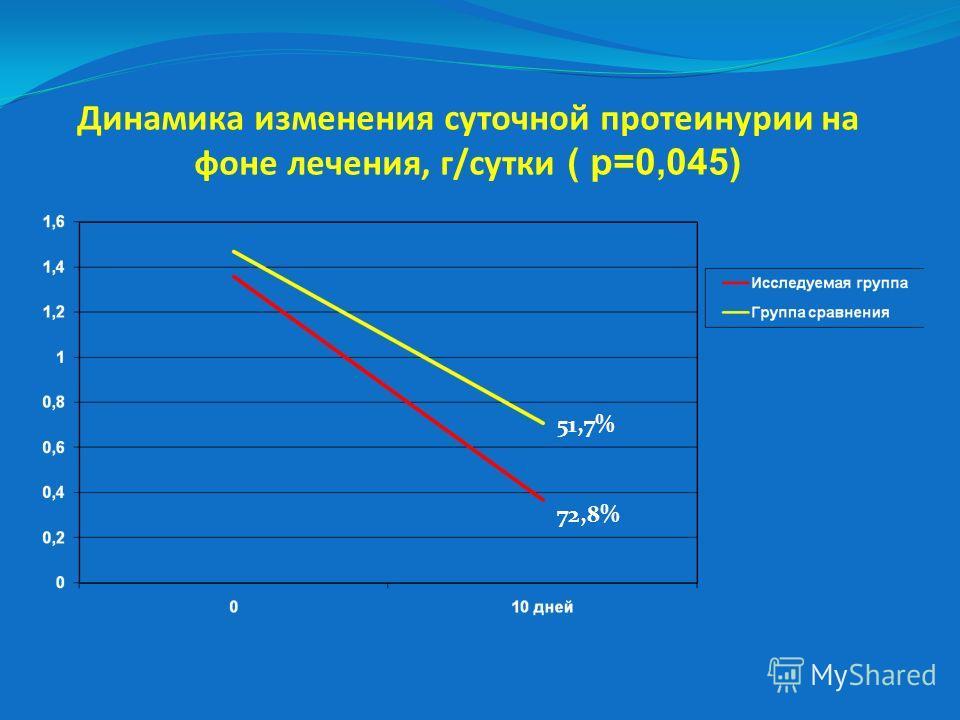 Динамика изменения суточной протеинурии на фоне лечения, г/сутки ( р=0,045) 51,7% 72,8%