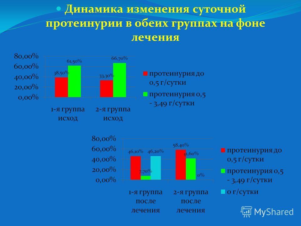 Динамика изменения суточной протеинурии в обеих группах на фоне лечения