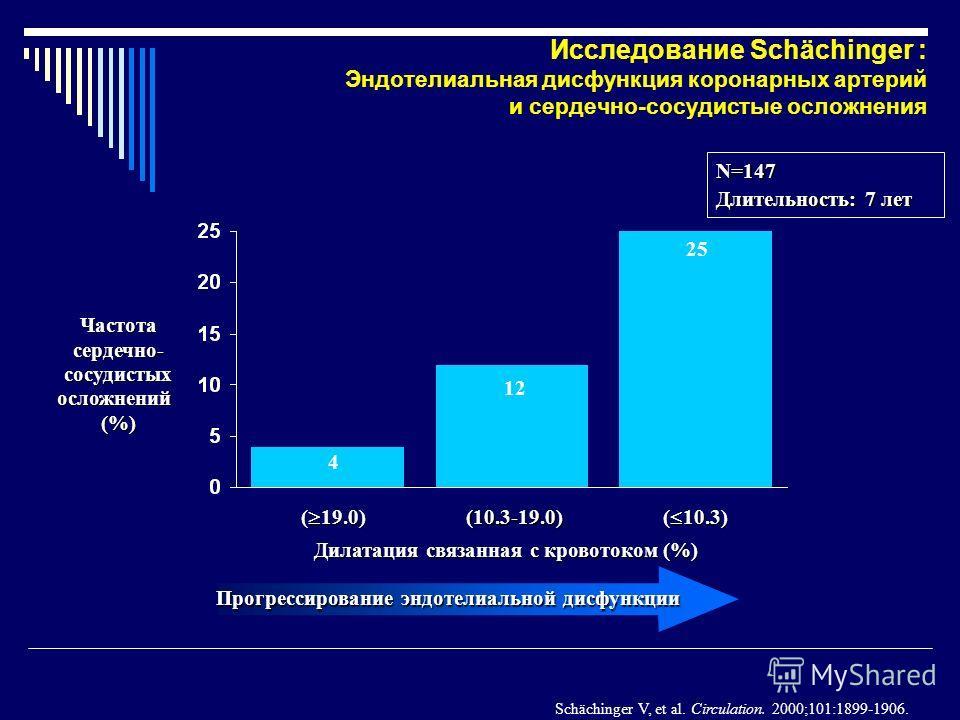 Дилатация связанная с кровотоком (%) Частотасердечно-сосудистыхосложнений(%) (10.3-19.0) ( 10.3) ( 19.0) 4 12 25 Прогрессирование эндотелиальной дисфункции Исследование Schächinger : Эндотелиальная дисфункция коронарных артерий и сердечно-сосудистые