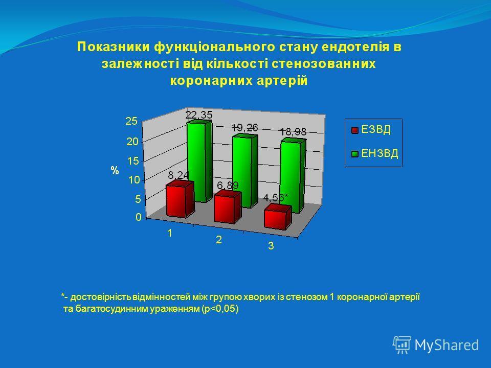 *- достовірність відмінностей між групою хворих із стенозом 1 коронарної артерії та багатосудинним ураженням (p
