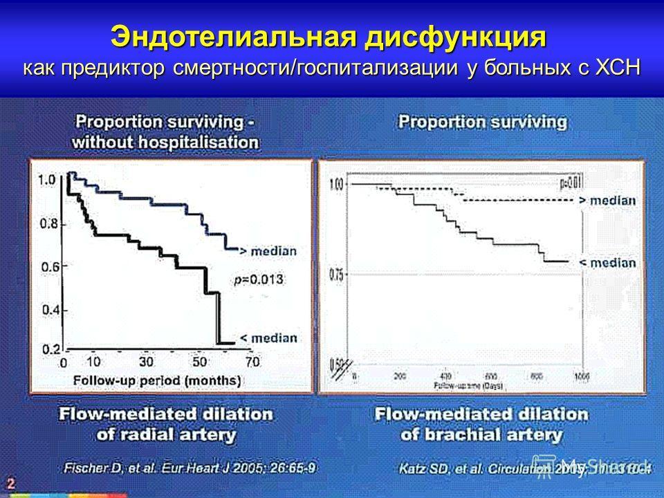 Эндотелиальная дисфункция как предиктор смертности/госпитализации у больных с ХСН