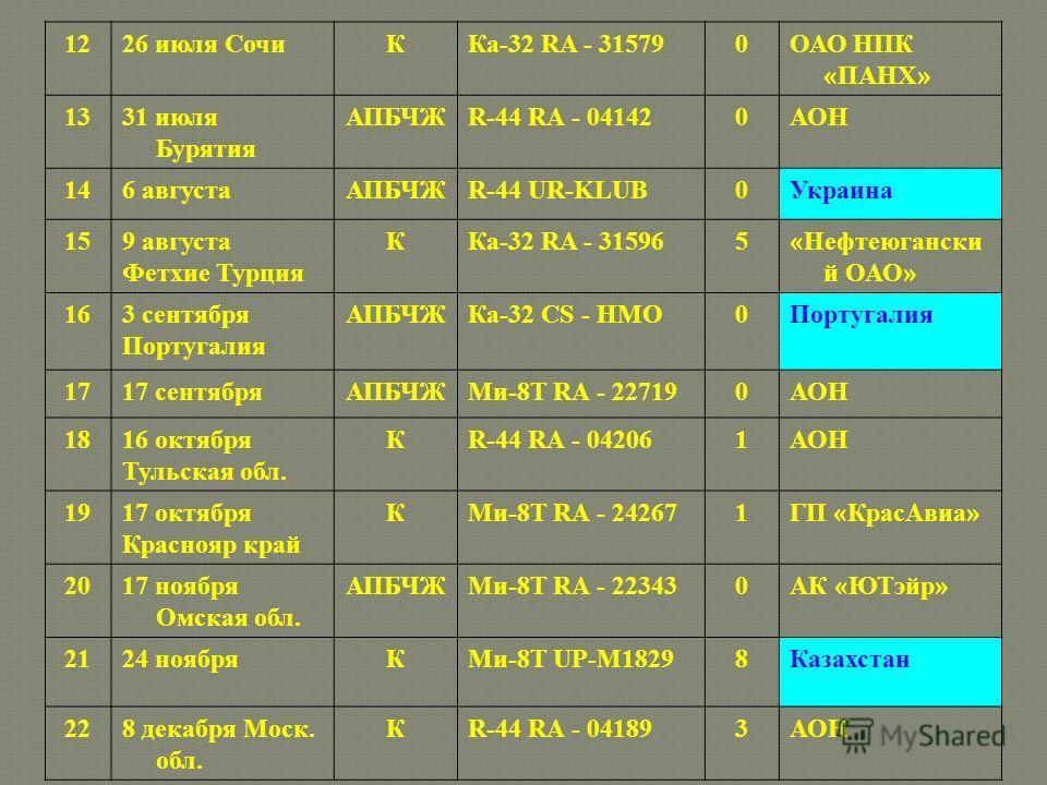 1226 июля СочиККа-32 RA - 315790ОАО НПК « ПАНХ » 1331 июля Бурятия АПБЧЖR-44 RA - 041420АОН 146 августаАПБЧЖR-44 UR-KLUB0Украина 159 августа Фетхие Турция ККа-32 RA - 315965 « Нефтеюгански й ОАО » 163 сентября Португалия АПБЧЖКа-32 CS - HMO0Португали