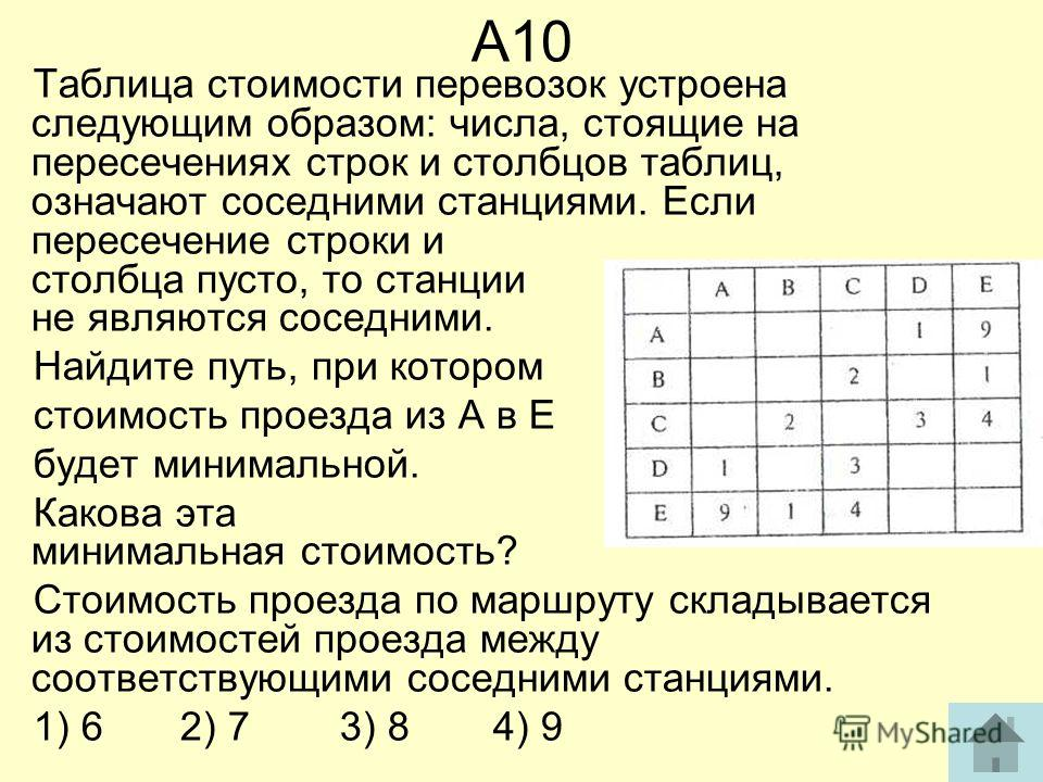 А10 Таблица стоимости перевозок устроена следующим образом: числа, стоящие на пересечениях строк и столбцов таблиц, означают соседними станциями. Если пересечение строки и столбца пусто, то станции не являются соседними. Найдите путь, при котором сто