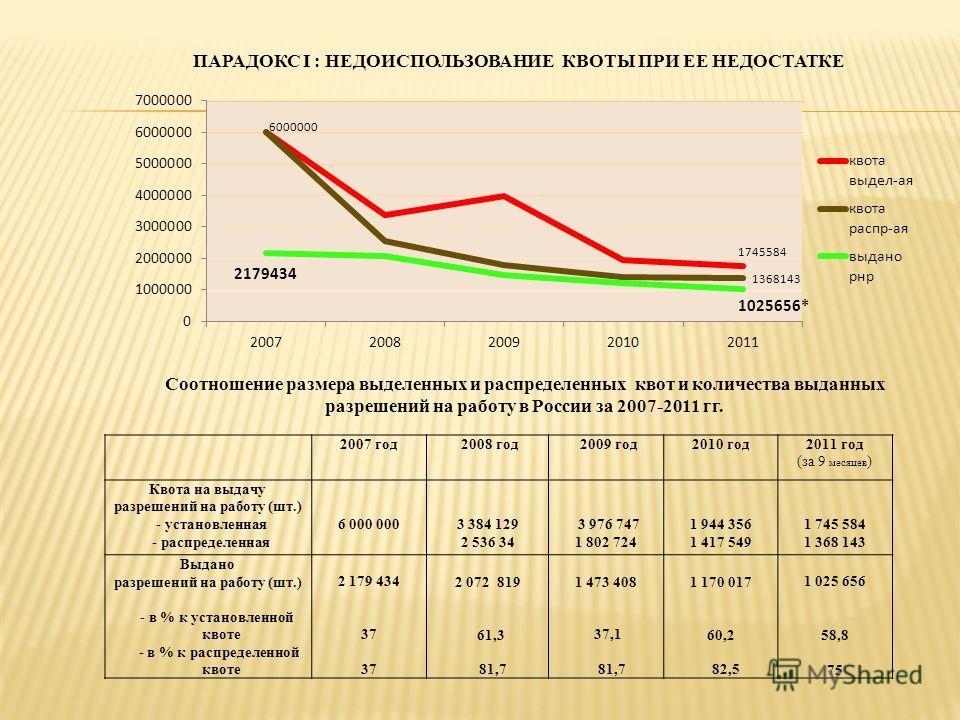 ПАРАДОКС I : НЕДОИСПОЛЬЗОВАНИЕ КВОТЫ ПРИ ЕЕ НЕДОСТАТКЕ 2007 год 2008 год 2009 год2010 год2011 год (за 9 месяцев ) Квота на выдачу разрешений на работу (шт.) - установленная - распределенная 6 000 0003 384 129 2 536 34 3 976 747 1 802 724 1 944 356 1