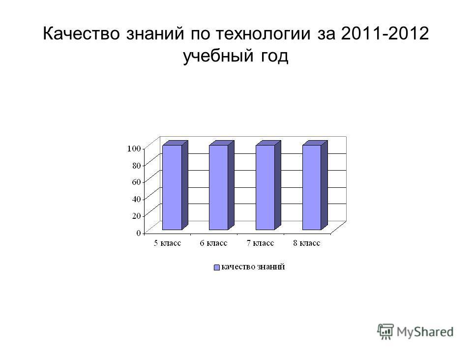 Качество знаний по технологии за 2011-2012 учебный год