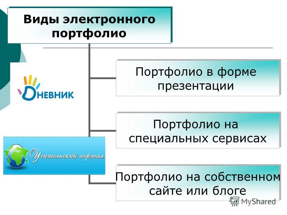 Виды электронного портфолио Портфолио в форме презентации Портфолио на специальных сервисах Портфолио на собственном сайте или блоге
