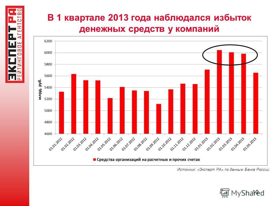 В 1 квартале 2013 года наблюдался избыток денежных средств у компаний 10 Источник: «Эксперт РА» по данным Банка России