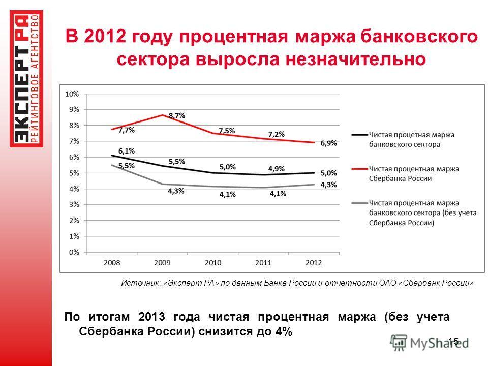 В 2012 году процентная маржа банковского сектора выросла незначительно 15 Источник: «Эксперт РА» по данным Банка России и отчетности ОАО «Сбербанк России» По итогам 2013 года чистая процентная маржа (без учета Сбербанка России) снизится до 4%