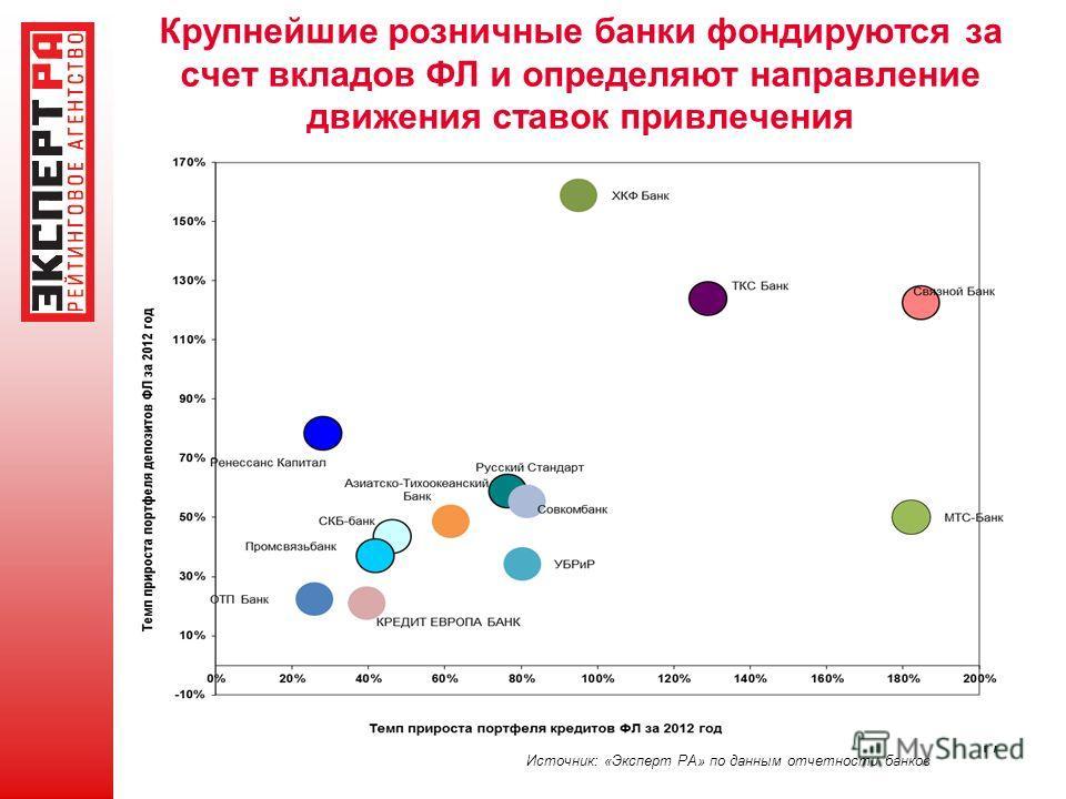 Крупнейшие розничные банки фондируются за счет вкладов ФЛ и определяют направление движения ставок привлечения 17 Источник: «Эксперт РА» по данным отчетности банков