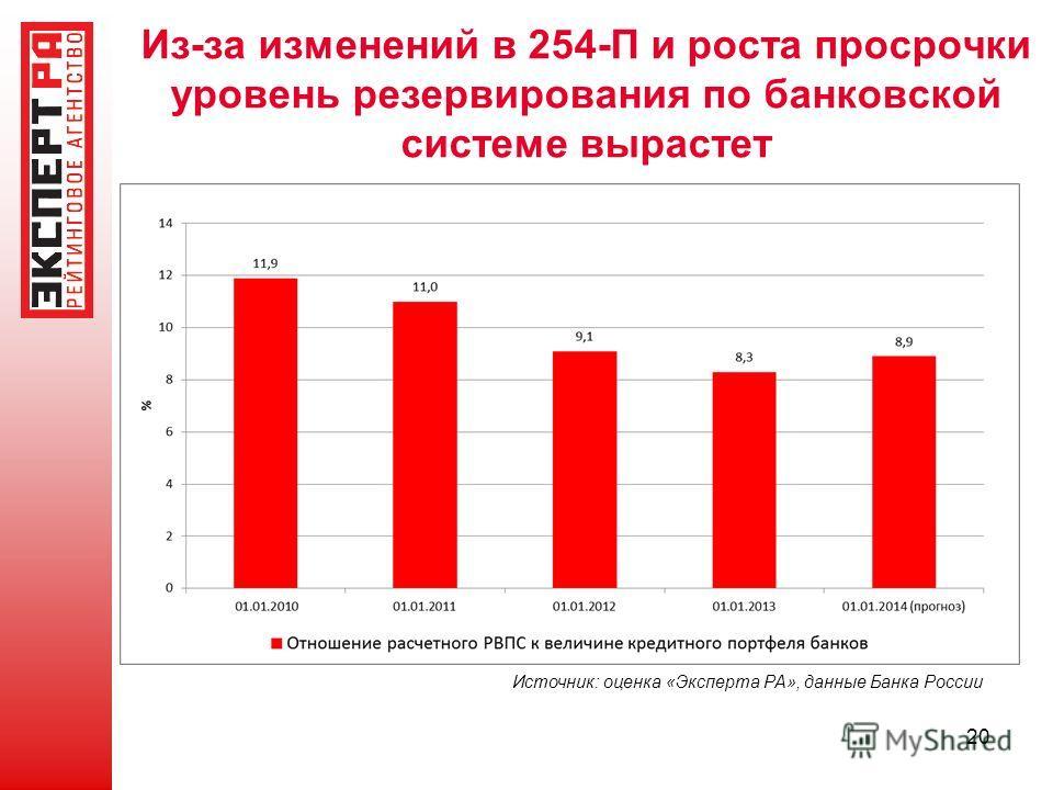 Из-за изменений в 254-П и роста просрочки уровень резервирования по банковской системе вырастет 20 Источник: оценка «Эксперта РА», данные Банка России